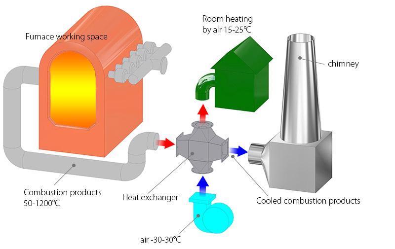нагрев воздуха для отоплений помещений