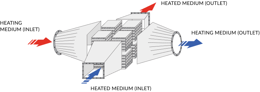 Heat exchange module